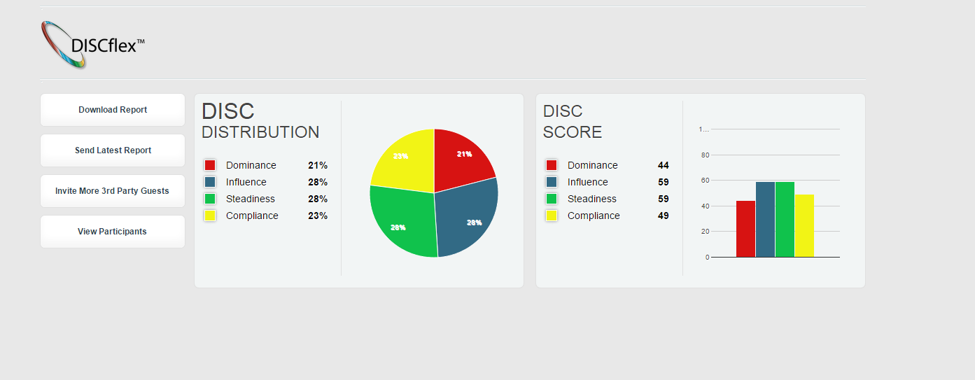 Each factor of DISC is broken down in your personalized DISCflex results