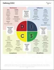 DISC Profiles, DISC assessments improve customer service
