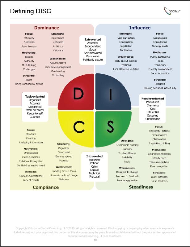 disc assessments improve customer service indaba global coaching