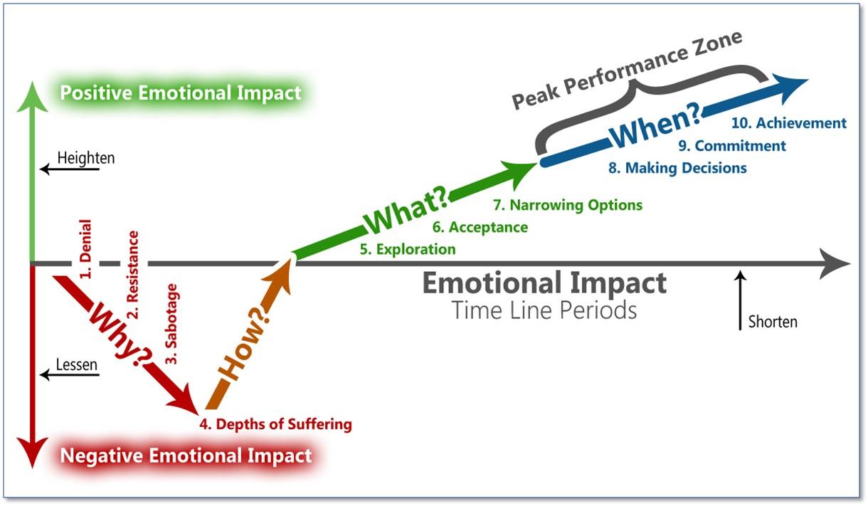 Transitional Timeline