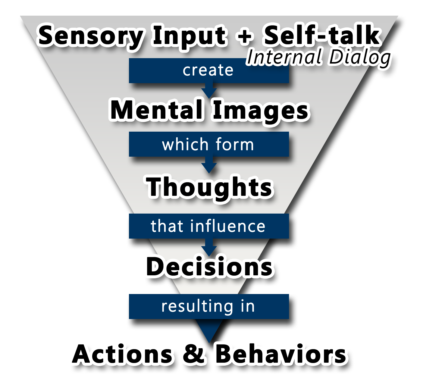 self talk forms actions and behaviors
