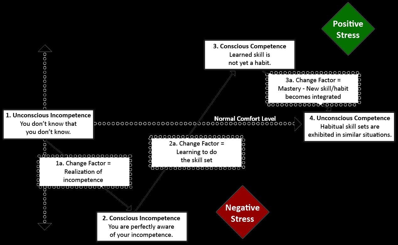 unconscious competence model