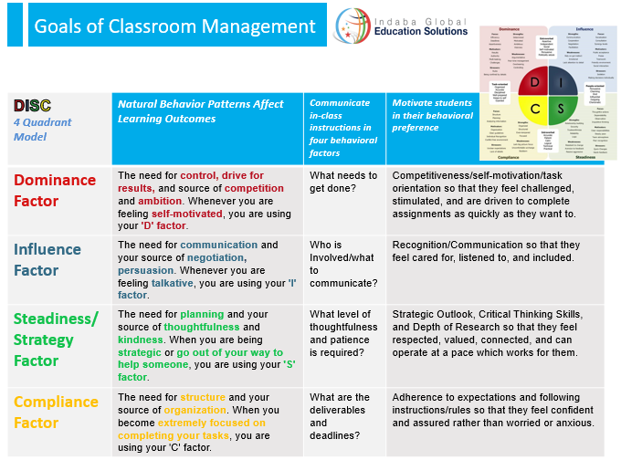Goals of Classroom Management