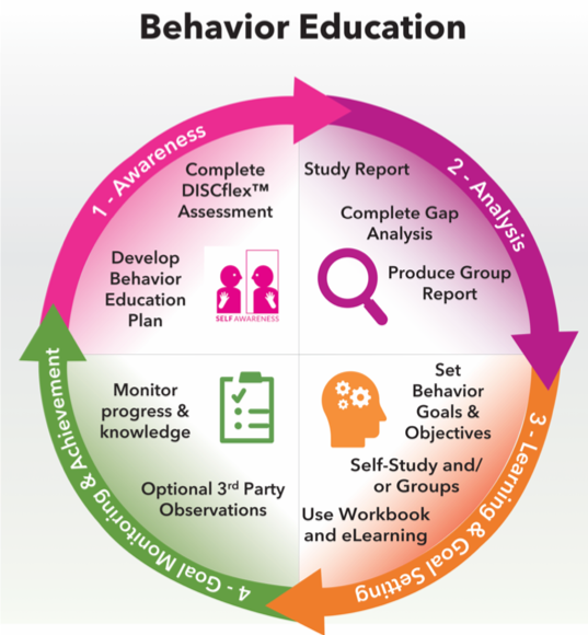 Behavior Education Circle