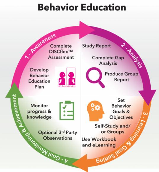Behavior Education Circle