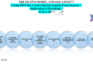 the dltpm model and equation
